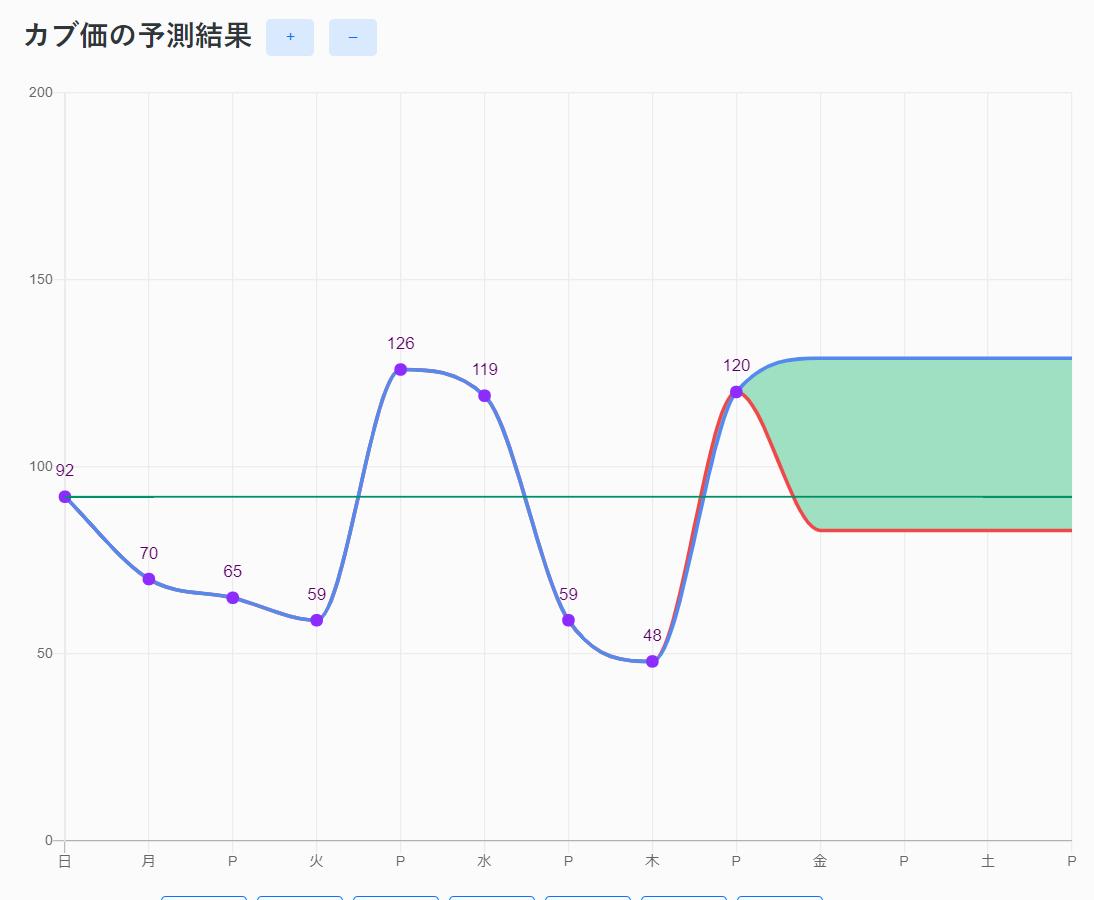 あつ森 株価 パターン